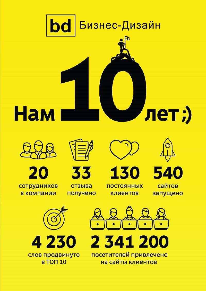 Компания 10 лет сайт компания эмирейтс официальный сайт в москве